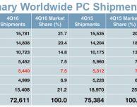 Le vendite dei Mac salgono nell'ultimo trimestre del 2016