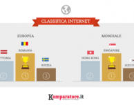Velocità connessione internet: male l'Italia, sempre in testa Singapore e Sud Corea