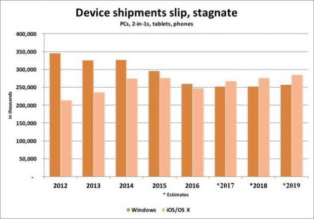device-shipments-slip-100702679-large