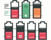 MacBook Pro, un nuovo test conferma l'elevata autonomia della batteria