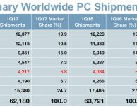 Mercato PC, Apple al quinto posto