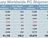 Vendite Mac in calo, ma Apple aumenta la sua quota di mercato