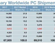 Vendite dei Mac in declino anche nel Q3 2017