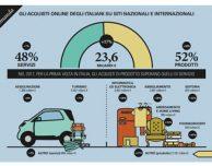 L'eCommerce in Italia: l'acquisto di prodotti vale più di quello di servizi