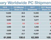 Le vendite dei Mac tornano a crescere nel primo trimestre del 2018