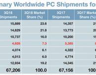 Vendite dei Mac in declino, gli utenti attendono i nuovi modelli