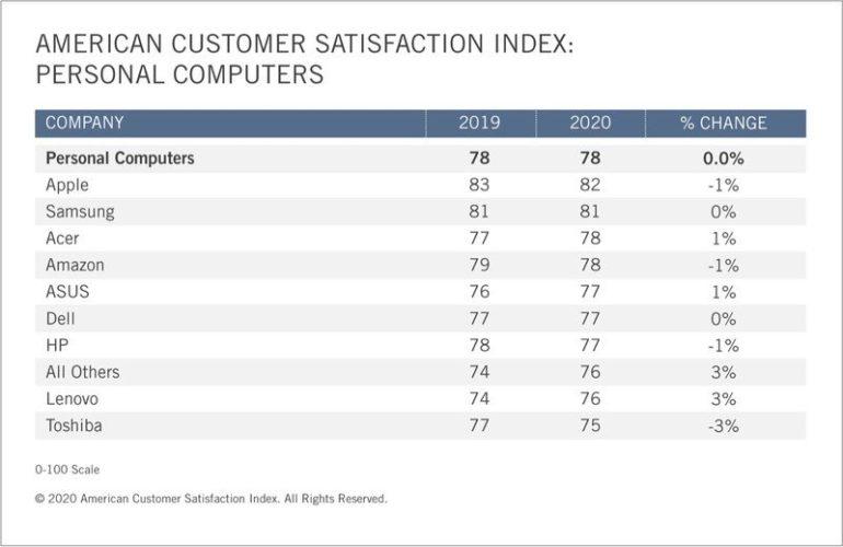 soddisfazione clienti apple 2020