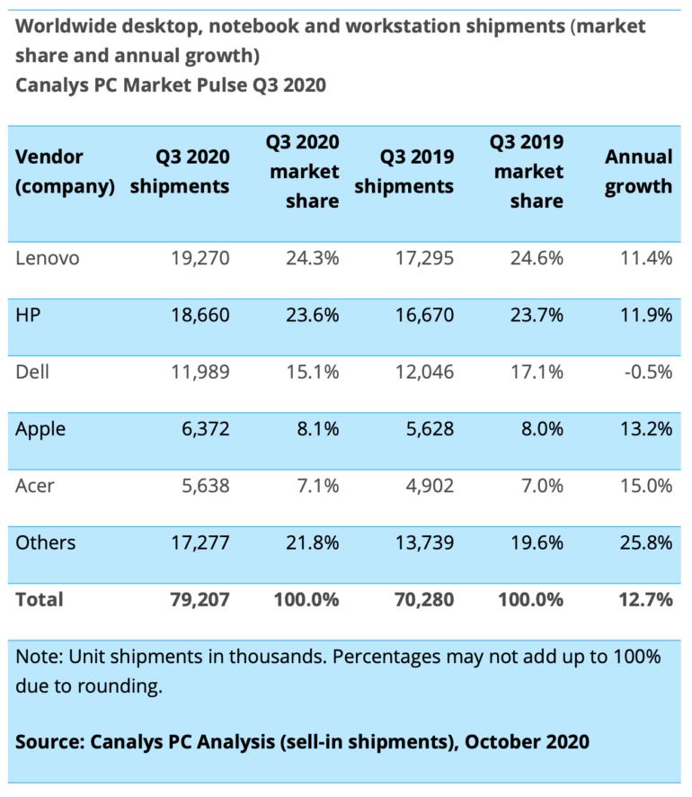 mercato mac q3 2020