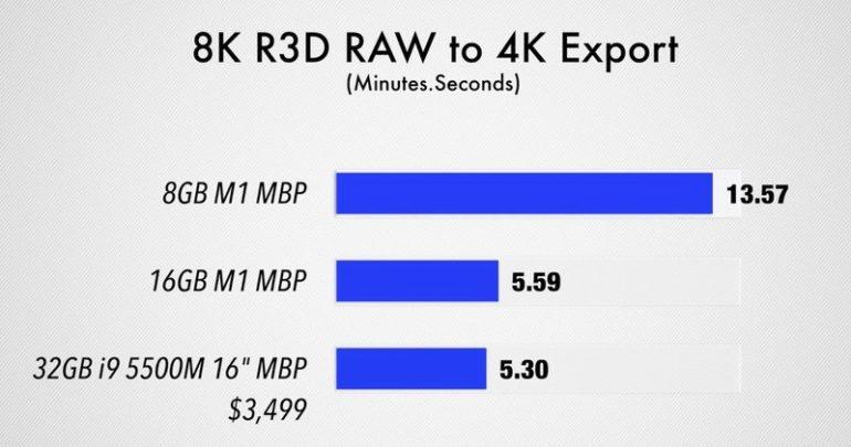ram MacBook Pro M1