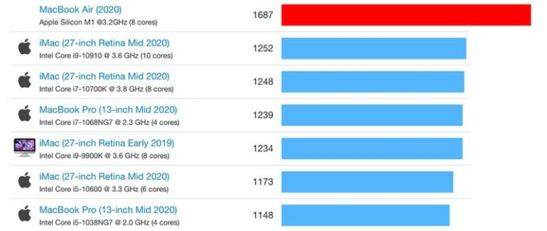 benchmark macbook air m1