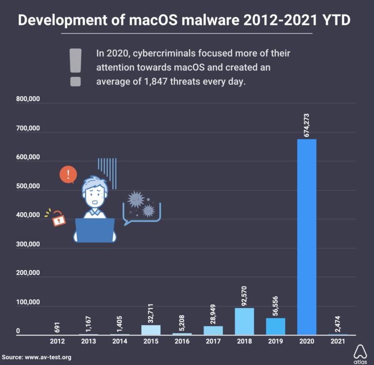 macos-malware-discovered-2020
